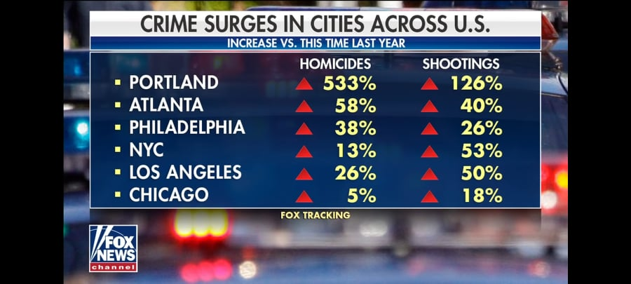 USA - stijging criminaliteit