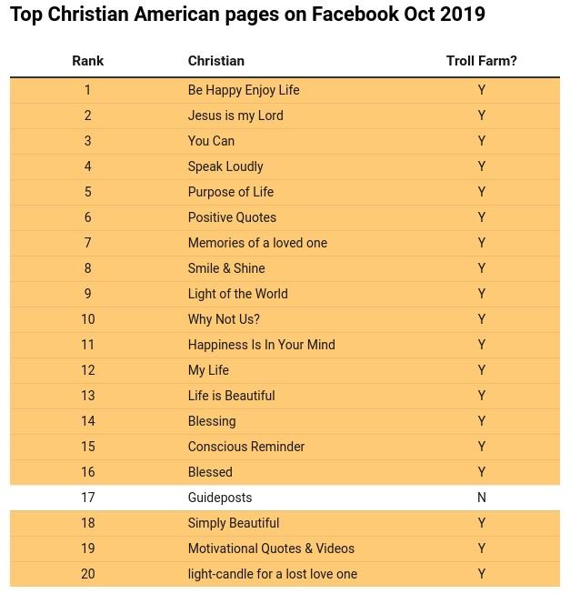 top20 christelijke paginas facebook trollen